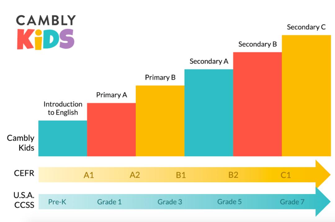 Cambly Kids'te hangi seviyeler var?