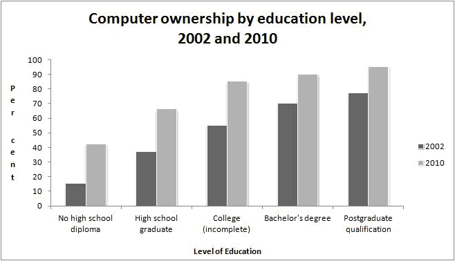 comp-ownership-by-edu